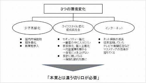 明治安田生命を巡る環境変化(図:筆者)