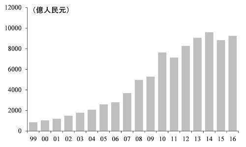 中国の環境汚染対策投資の推移