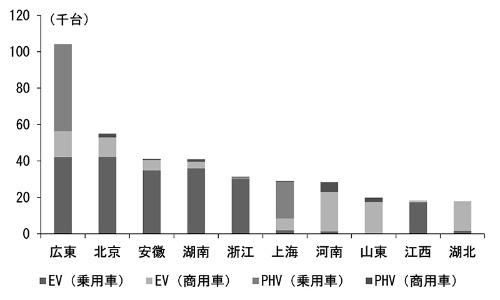 図2.2016年における都市別新エネ車生産台数