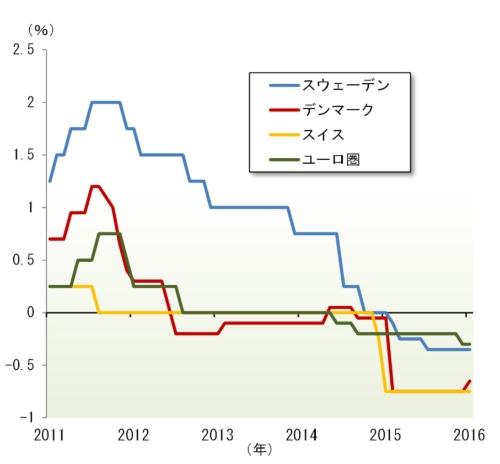 図表1 欧州のマイナス金利導入国の政策金利