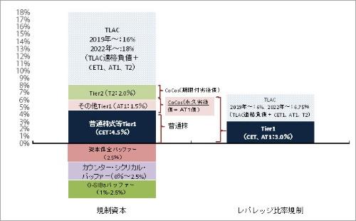 図表2 規制資本比率とレバレッジ比率のAT1債の位置