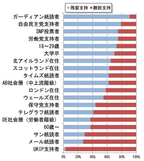 図表1 世論調査の属性別の比較