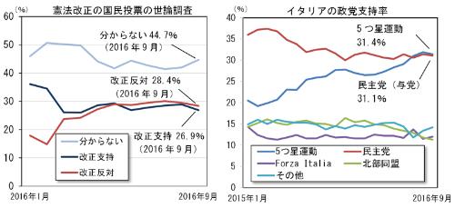 イタリアの国民投票の世論調査と政党支持率