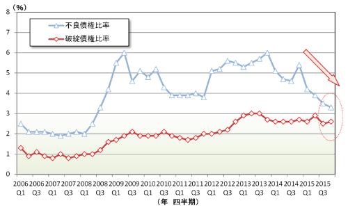 イタリア銀行の新規(フローを年率換算)の不良債権比率と破綻債権比率