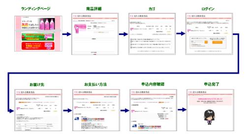 """日本の平均的なECサイトにおける""""8つ""""のページ遷移"""