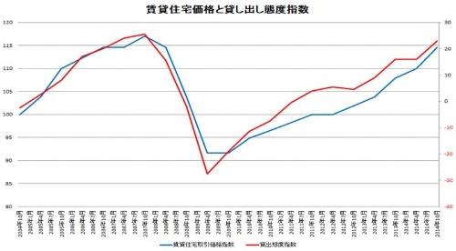 賃貸住宅価格と貸し出し態度指数