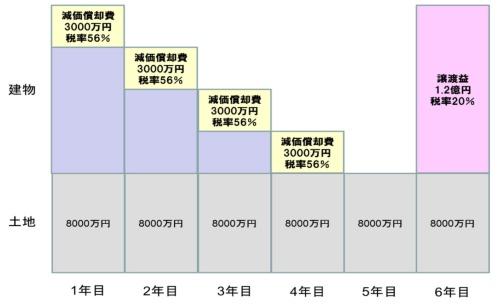 2億円の物件の減価償却のイメージ