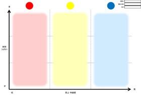 ストライプ生産性マトリックス。縦軸に時間(コスト)、横軸に売上・利益額を取り、3×3のマスに仕事を分類して優先順位を考える