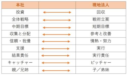 図1:本社と現地法人の役割分担