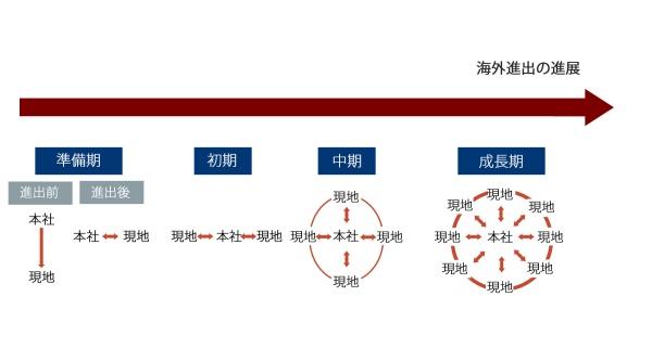 図2:海外進出の進展と本社・現地法人の関係
