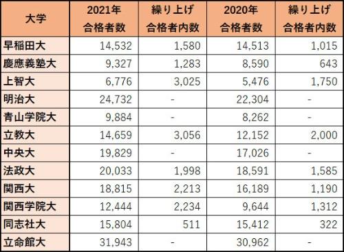 主要私立大学の繰り上げ合格者数