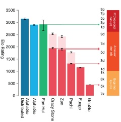 図●AlphaGoの強さ比較