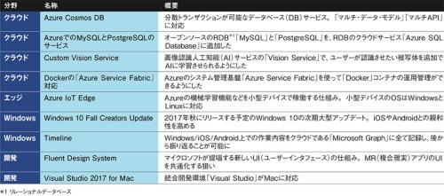 表●Microsoft Build 2017での主な発表内容