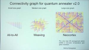 写真4●Quantum Annealer v2.0の量子ビット接続形状