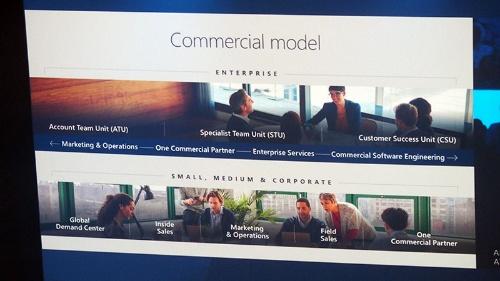 写真1●米マイクロソフトの新しい法人営業体制