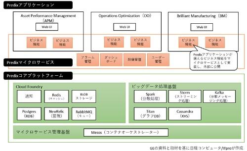 図●Predixの詳細