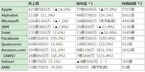 表1●米IT企業の2016年4~6月期決算(米ドル)