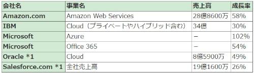 表2●各社の2016年4~6月期のクラウド事業の動向(米ドル)