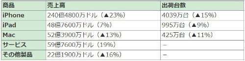 表3●Appleの商品別売上高と出荷台数