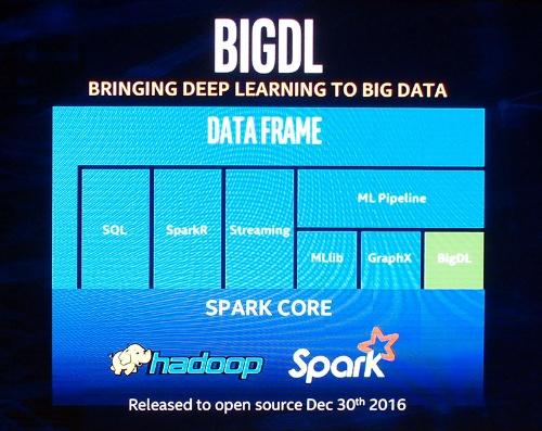 写真2●「BigDL」をSparkの主要コンポーネントに位置付けようとする米Intelのスライド