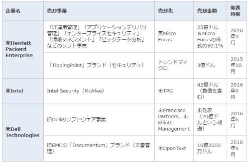 表1●米ハードメーカーによる主なソフトウエア事業売却