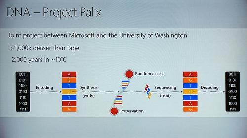 写真7●DNAを使うストレージ「Project Palix」