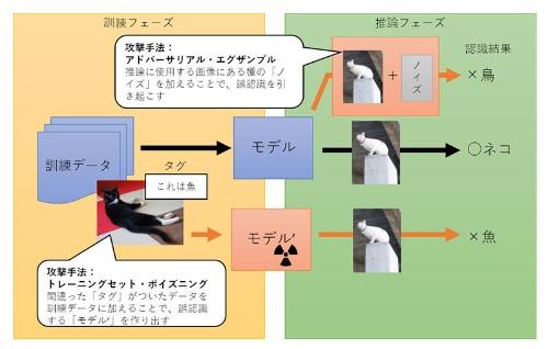 図1●ディープラーニングに対する主な攻撃手法