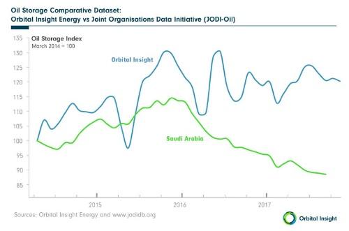 図1●サウジアラビア政府発表の原油貯蔵量(緑)とOrbital Insightの予測量(青)