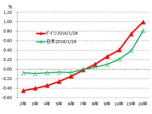 (図表2)日本とドイツのイールドカーブ
