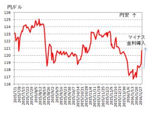 (図表3)ドル円レートの推移