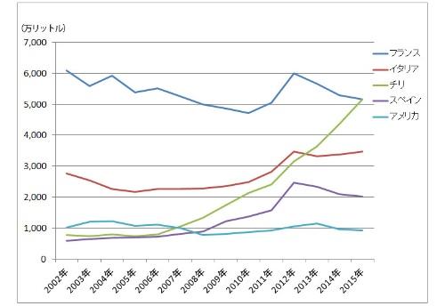 チリ産ワインの輸入量は近年急速に伸びてきた<br/ >●国別ワイン輸入数量の推移