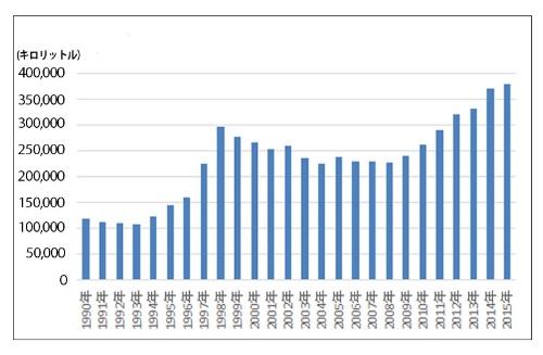 国内のワイン市場は順調に拡大している<br/ >●ワイン消費量の推移