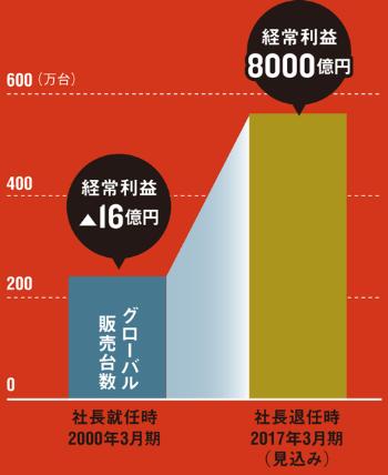 世界販売は2倍以上に<br /> <span>●ゴーン氏の社長就任時と退任時の日産の世界販売台数と経常利益</span>
