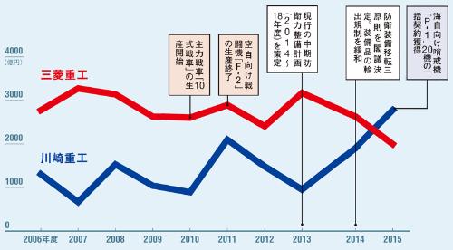 首位交代は50年ぶり<br /> <span>●川崎重工業と三菱重工業の装備品契約額推移</span>