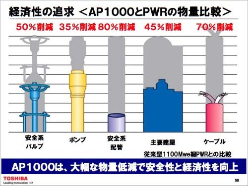 WHの新型炉「AP1000」は、従来の原子炉に比べて配管やケーブルが少なくて済むことを強調していた(2009年当時の資料)