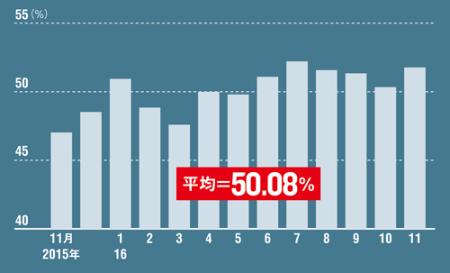 <span>●全サイトの成約済み物件比率の推移</span>