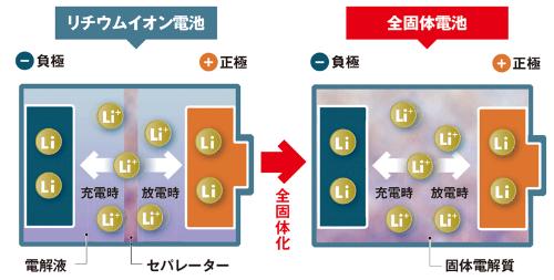 脚光を浴びる全固体電池とは<br /> <span>●リチウムイオン電池と全固体電池の構造</span>