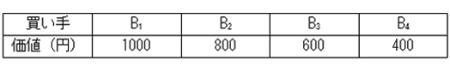 【表1】買い手の金銭的な評価額