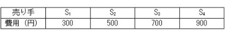 【表2】 売り手の生産/供給費用