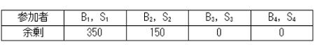 【表3】市場均衡における各参加者の余剰(p^*=650)