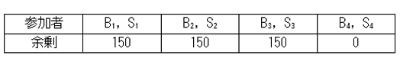 【表4】 Xにおける各参加者の余剰