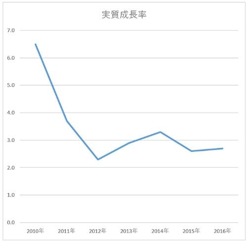 経済は停滞してきた<br /> 韓国のGDP(国内総生産)実質成長率の推移