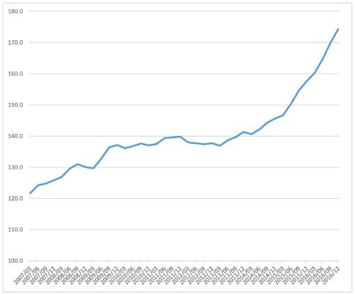 家計の債務が急増してきた<br /> 韓国の家計債務の可処分所得比の推移