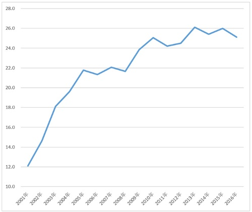 経済の中国依存度は上がり続けてきたが…<br /> 韓国の輸出に占める中国依存度の推移