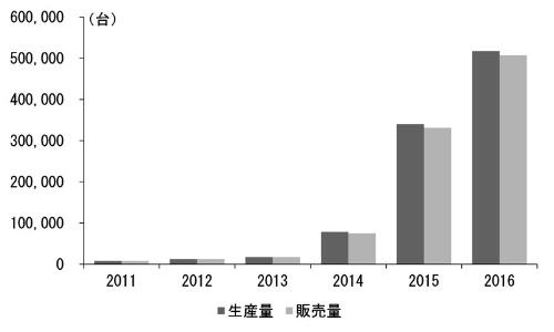 中国における新エネルギー車の年間生産・販売台数(出典:中国自動車工業協会)