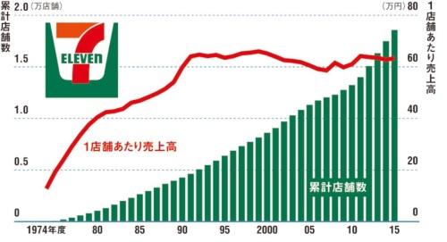 セブン-イレブン・ジャパン創業以来の店舗数と、1店舗あたり売上高の推移(売上高はチェーン売上高を店舗数で割って算出。いわゆる「日販」とはズレが生じる場合がある)