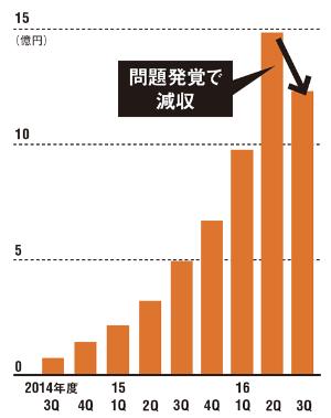 急成長に歯止め<br /> ●キュレーション事業の売り上げ収益