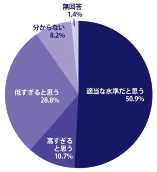 安倍晋三首相は今年、経済界に3%の賃上げを求めました。あなたはこの水準についてどう思いますか。