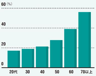 現役世代は運動不足<br />●運動習慣のある人の年齢別比率