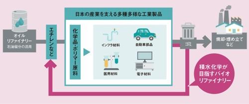 輸入に頼らず日本国内で循環させる<br />●エチレンを出発物質とした様々な化学品